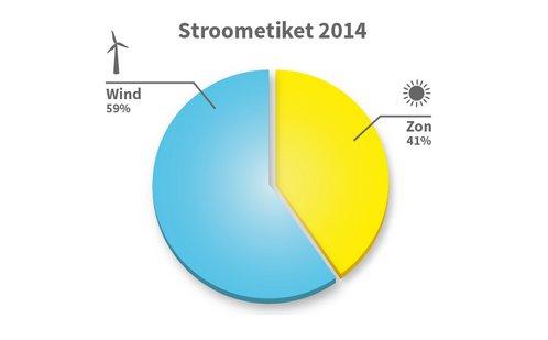 NLD_Stroomtiket2014