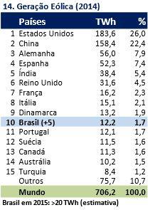 Ranking Mundial de Energia e Socioeconomia - 2015